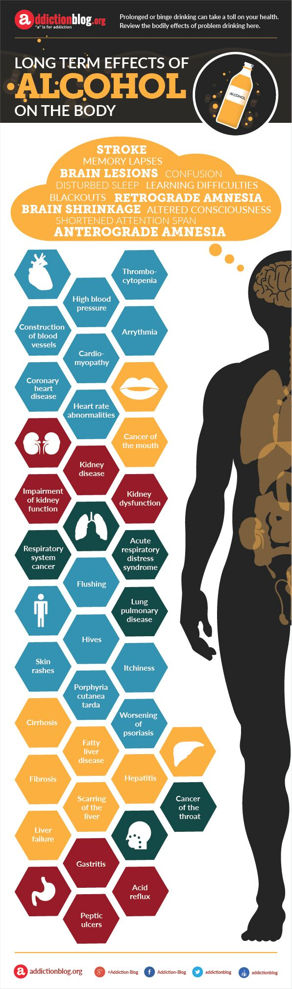 psychology-long-term-effects-of-alcohol-on-the-body-infographic