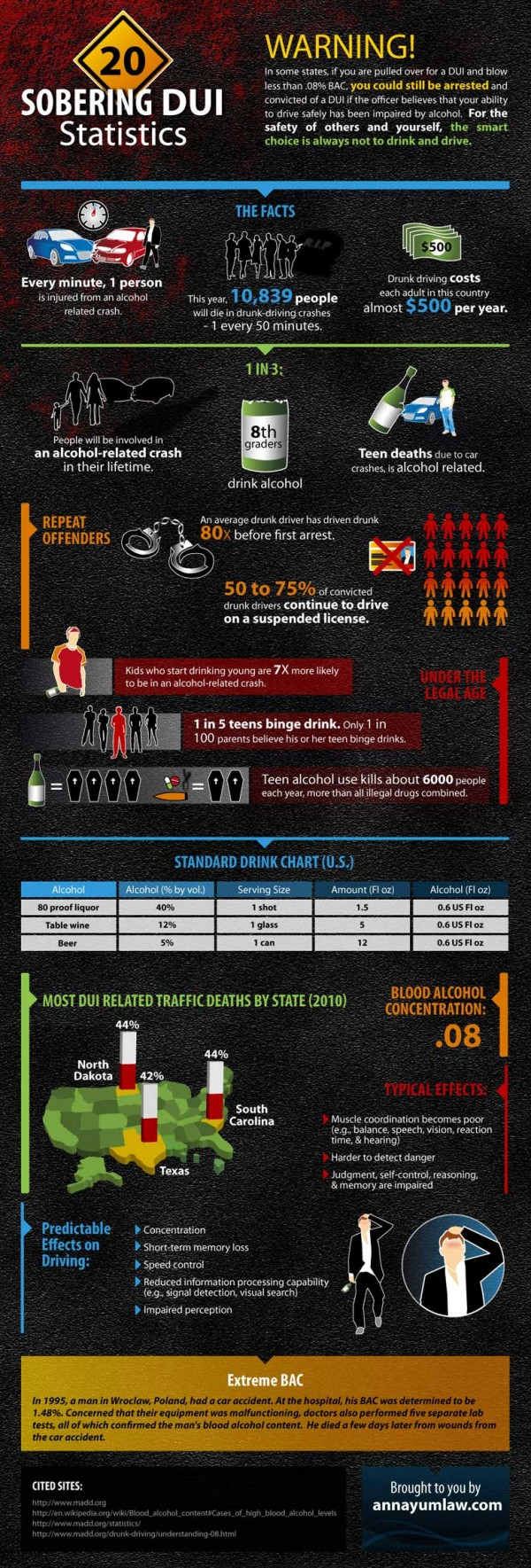 DUI-statistics-facts-600x1769