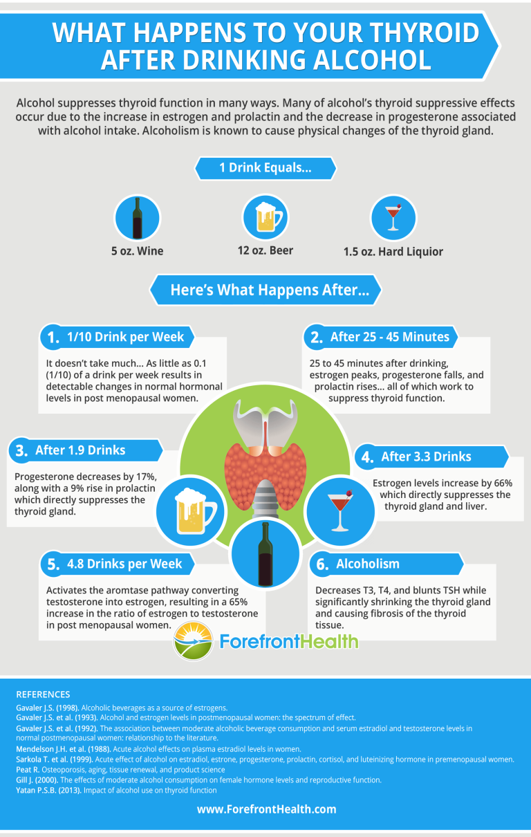 thyroid-after-drinking-alcohol-infographic
