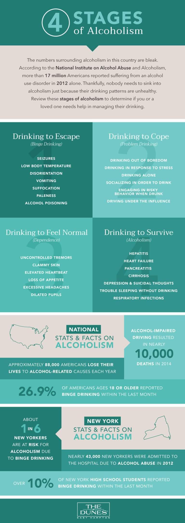 4StagesofAlcoholism