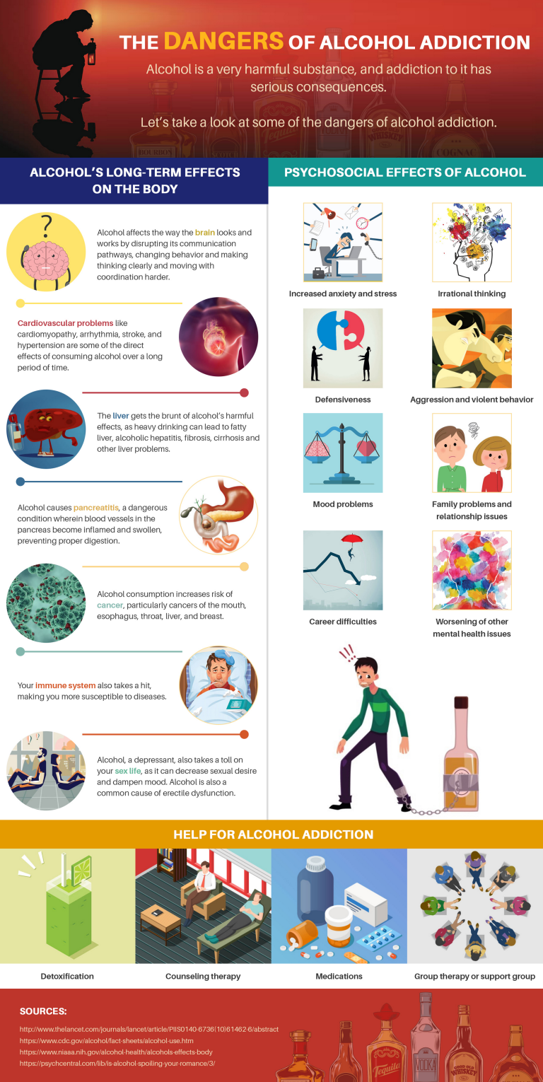 Dangers-of-Alcohol-Addiction-Infographic