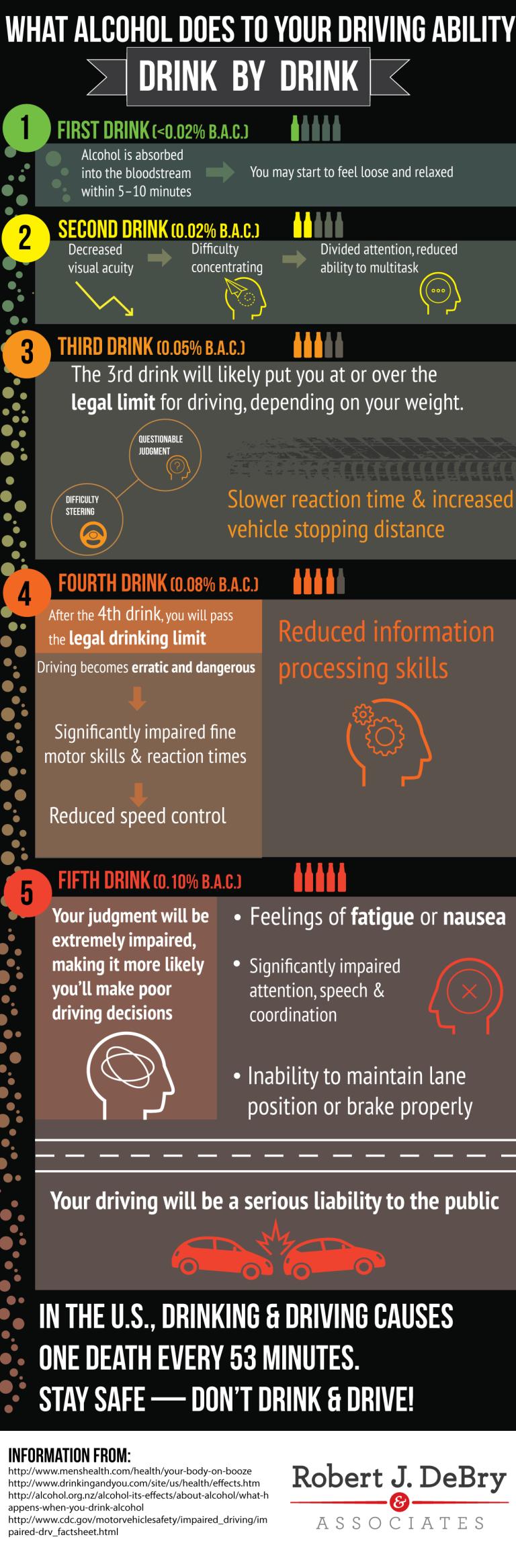 alcoholdrivingability